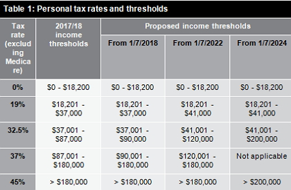 Table 1: Personal tax rates and thresholds