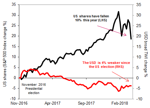 US asset prices since President Trump's election