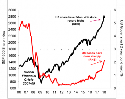 US shares vs Government bonds