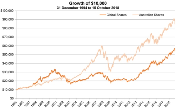 What does the recent market volatility mean for investors? - image mlc-29-oct-chart on https://www.deltafinancialgroup.com.au