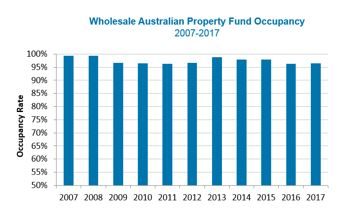 Wholesale Australian Property Fund Occupancy 2007 - 2017