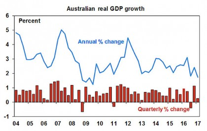 Australian real GDP growth