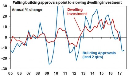 Falling building approvals
