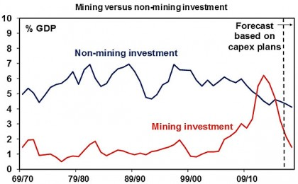 Mining vs non-mining investment