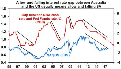 A low and falling interest rate gap