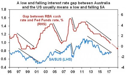 Low falling interest rate gap between Australia and US