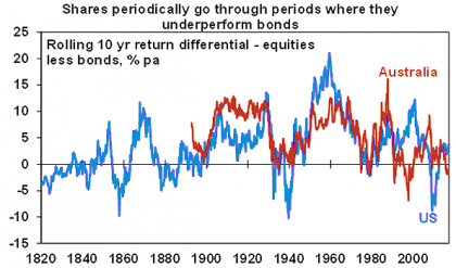 Nominal returns, % pa