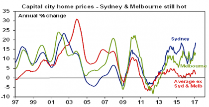 1 The Australian housing market - what are the key issues