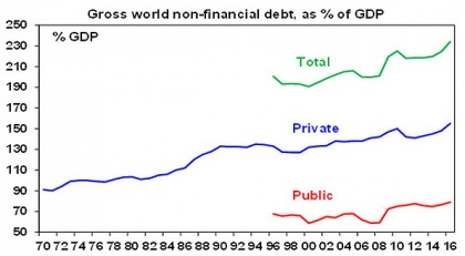 The $US200 trillion global debt mountain
