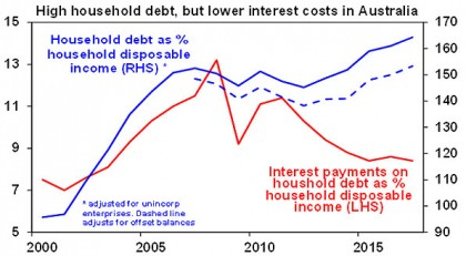 High Household debt