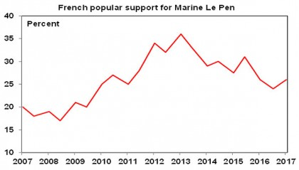 French popular support for Le Pen