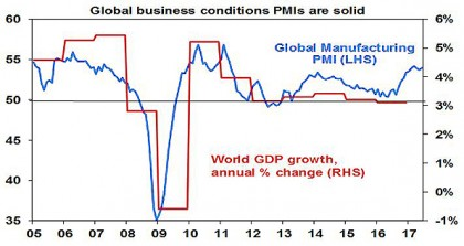 Global Business conditions