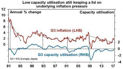 Low capacity utilisation