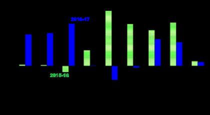 2016-17 - major asset class returns