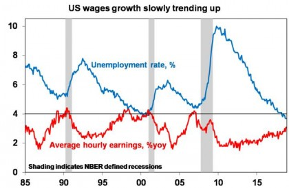 US wage growth slowly trending up