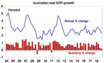 Australian real GDP growth