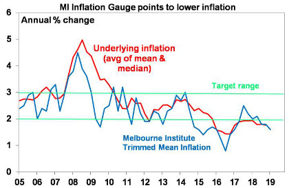 MI inflation gauge points to lower inflation