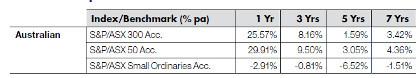 Australian equities