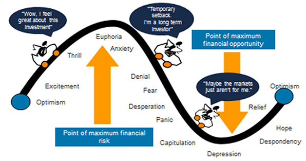 The roller coaster of investor emotion