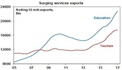 Surging services exports