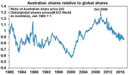 Australian shares relative to global shares