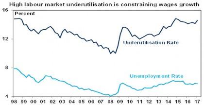 High labout market underutilisation