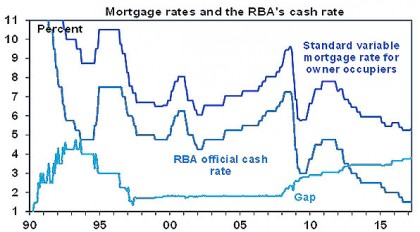 Mortgage rates and the RBA's cash rate
