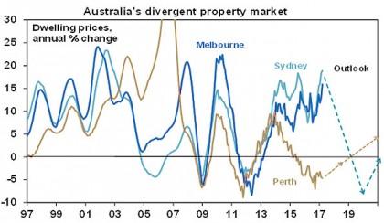 Australia's divergent prperty market