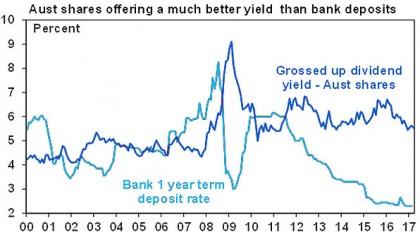 Aust shares offering a much better yield