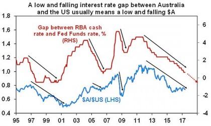 Low falling interest rate gap between Australia and US