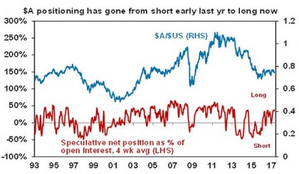 $A positioning has gaone from short early last yr to long now