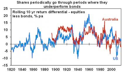 Nominal returns, % pa