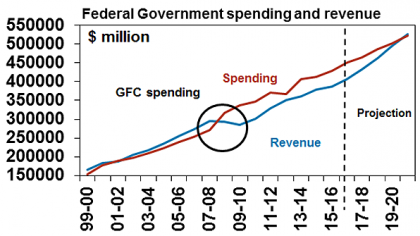 Federal Government spending and revenue