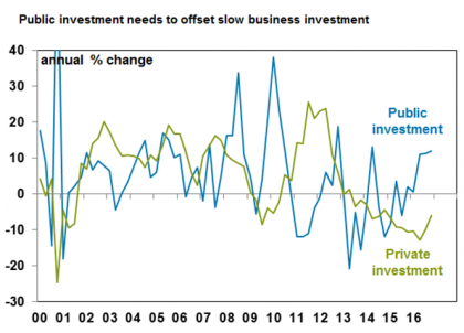 Public investment needs to offset slow business investment