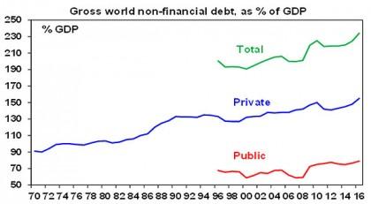 The $US200 trillion global debt mountain