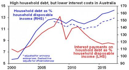 High Household debt