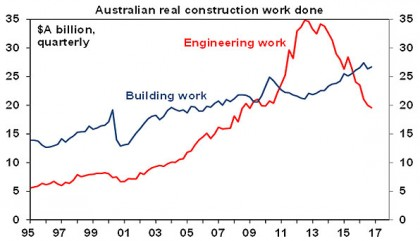 Australian real construction work done