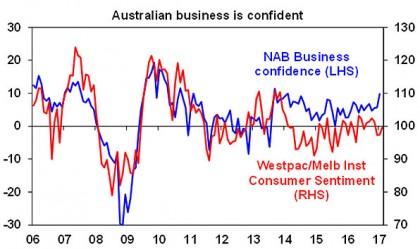 Australian business is confident