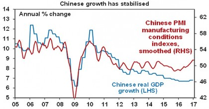 Chinese growth has stabilised