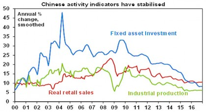 Chinese activity indicators have stabilised