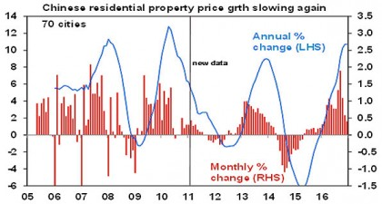 Chinese residential property price grth slowing again