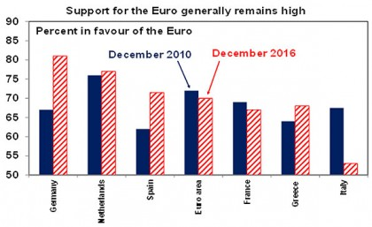 Support for Euro generally