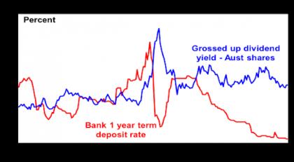 Aust shares still offering better yeild than bank deposits