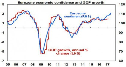 Eurozone economic confidence and GDP growth
