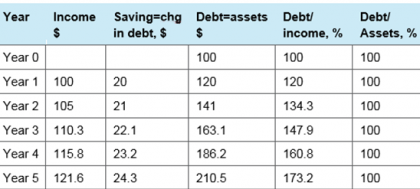 Debt ratios over time