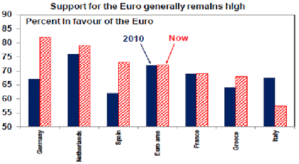 Support of Euro